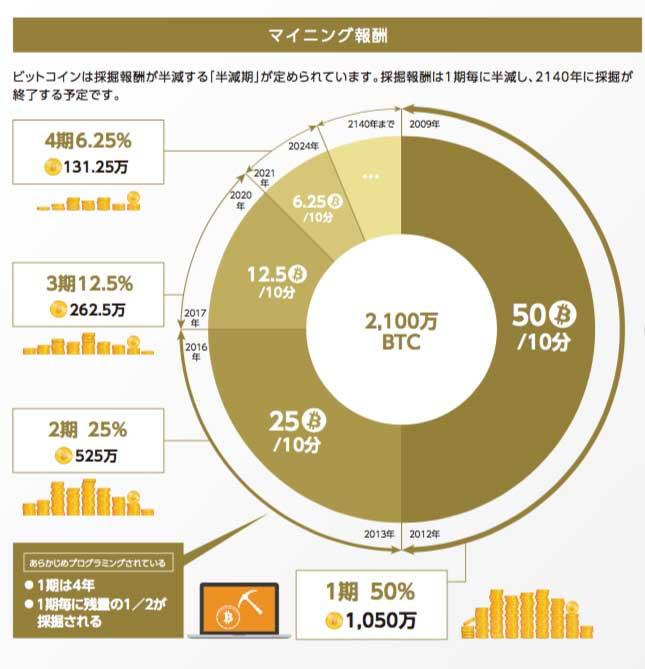 ビットコインマイニング報酬グラフ